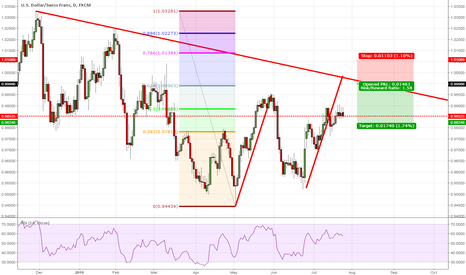 USDCHF: USDCHF short entry on the daily