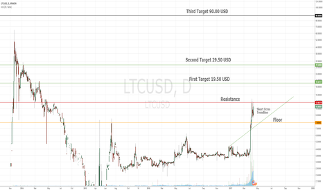 LTCUSD: Let's Segwit This Coinbase Addition!