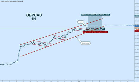 GBPCAD: GBPCAD Long:  Bullish Channel Continuation