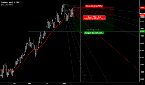 ZMN2014: Soybean Meal topping