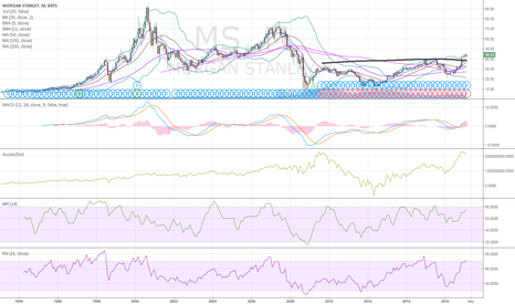 MS: $MS time to take these seriously ?