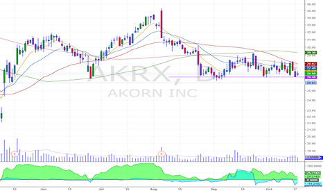 AKRX: breakdown formation