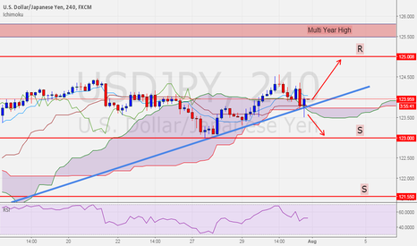 USDJPY: Correction is very likely now.