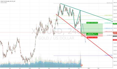 XAUUSD: gold prediction 1