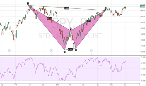 SPY: SPY Bearish Bat - Last Chance for Bearish Scenario