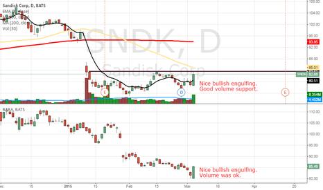 SNDK: Long trade ideas