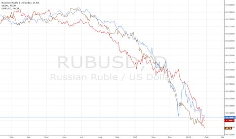 RUBUSD: Short Everything Jinger Bell