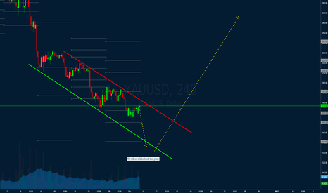XAUUSD: Gold first below $1150 then spike to $1240+