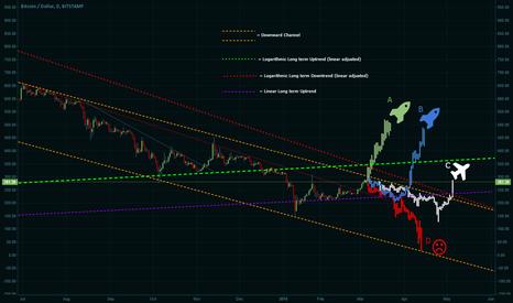 BTCUSD: Bitcoin moon or doom coming real soon!