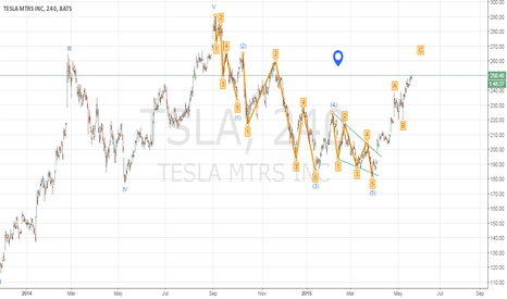 TSLA: EWA. Tesla. The end of [B]?