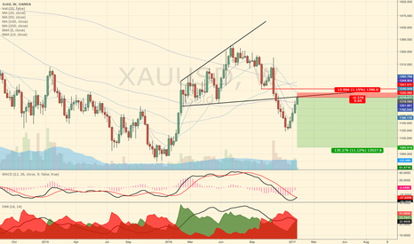 XAUUSD: Gold - retrace after topping done