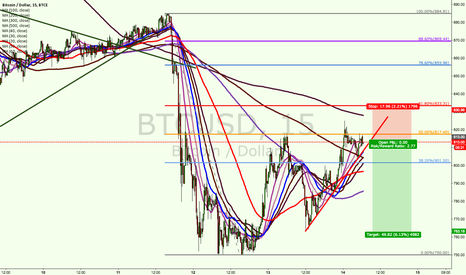 BTCUSD: SELL bitcoin bitcoin (short term)