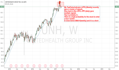 UNH: UNH - The birth of a bear market?