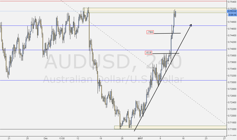 "AUDUSD: ""Teachable Moment"""