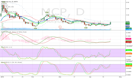 MCP: MCP breaks trend on YTD chart with high short %.