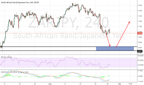ZARJPY: ZARJPY POSSIBLE LONG IDEA
