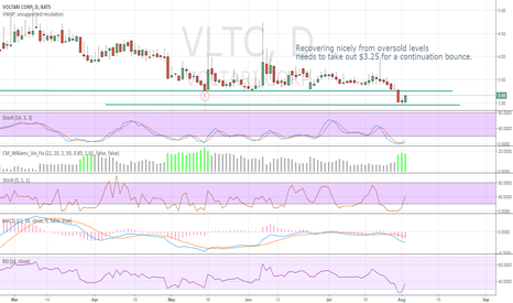 VLTC: Recovering nicely from oversold levels