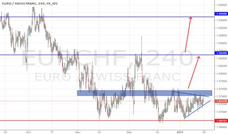 EURCHF: Eurchf BUY Setup BUY STOP Trade