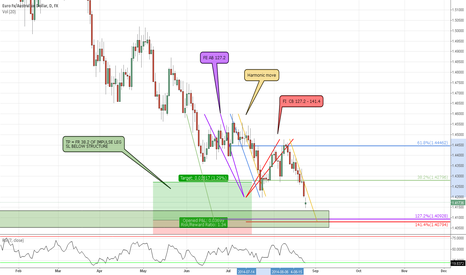 EURAUD: EUR/AUD Daily LONG