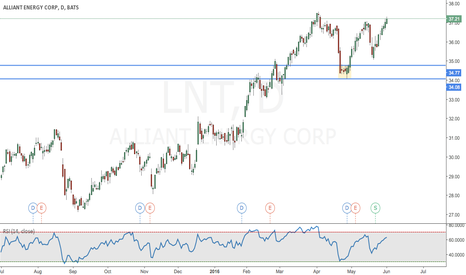 LNT: Allianz Energy Corp.