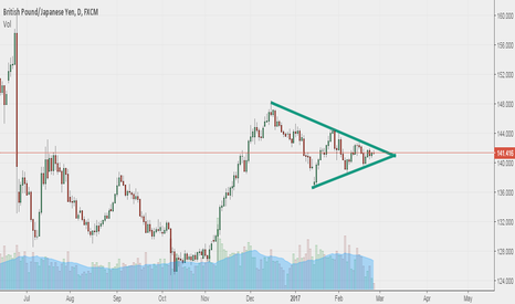 GBPJPY: Perfect triangle formed on GbpJPy