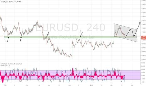 EURUSD: EURUSD possible buy opportunity