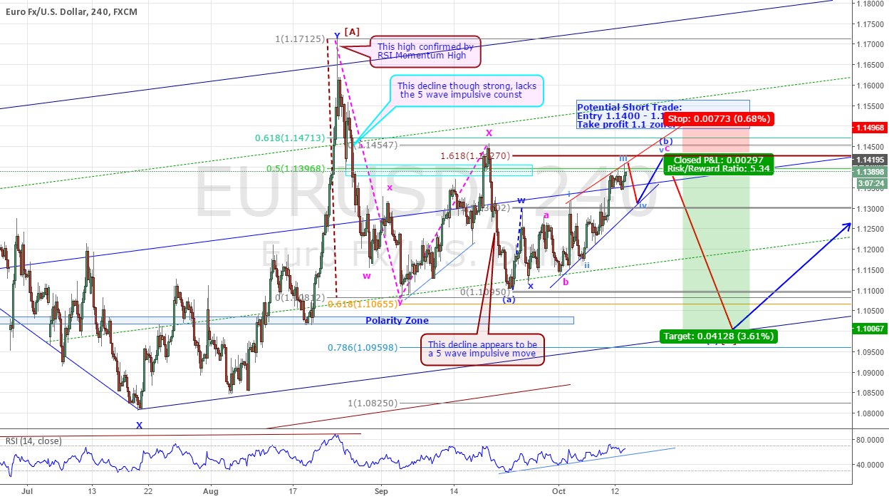 EURUSD - ANOTHER SHORT TRADE IN THE MAKING