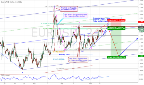 EURUSD: EURUSD - ANOTHER SHORT TRADE IN THE MAKING