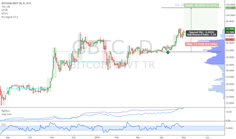 GBTC: GBTC: this Bitcoin ETF is in a strong uptrend