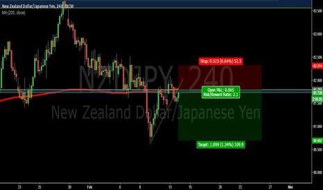 NZDJPY: MA200 key resistance level-NZDJPY