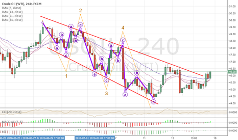 USOIL: CL1 Triangles, End of corection, on not?