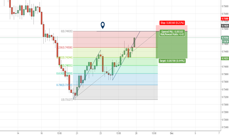 AUDUSD: Short opportunity after confirmation