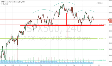 SPX500: SP500 HEAD & SHOULDERS FORMATION