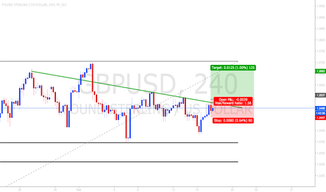 GBPUSD: Buy the break