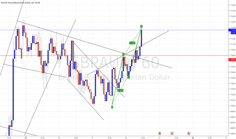 GBPAUD: A POTENTIAL ABCD
