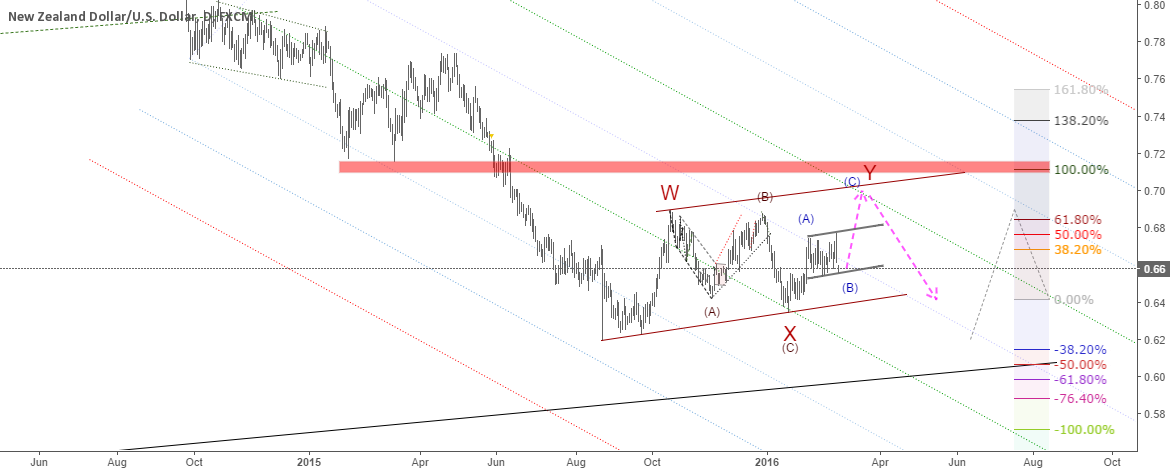 NZDUSD: Buy wave Y of WXY correction