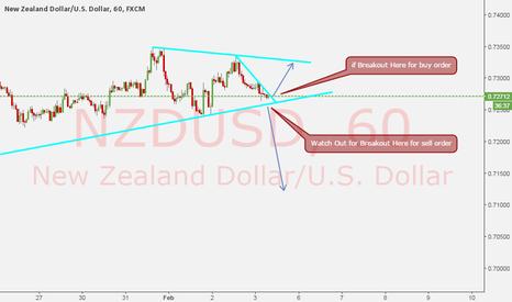 NZDUSD: NZDUSD SETUP is Building Up