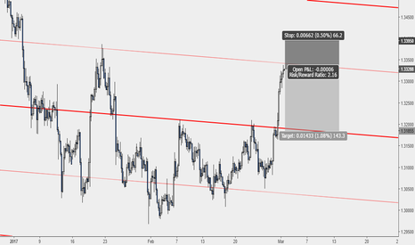 USDCAD: USDCAD: This Rally May Come to an End