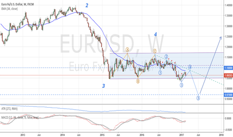 EURUSD: EUR/USD: Long term analysis