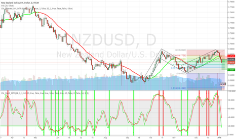 NZDUSD: Trade the break out