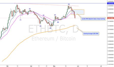 ETHBTC: ETDoom