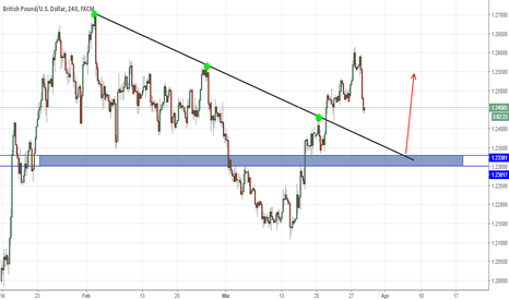 GBPUSD: GBPUSD 4H Retest trend line and demand zone