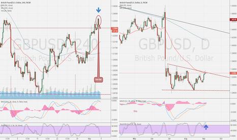 GBPUSD: GBP/USD DAY compare 4H