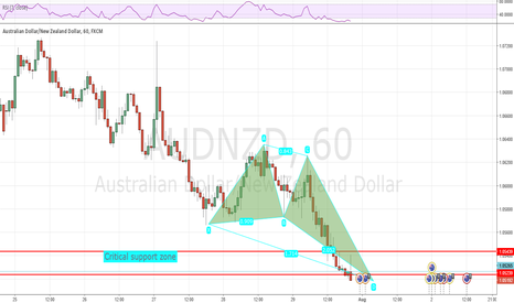 AUDNZD: AUDNZD Deep Crab pattern coming in at 1.05