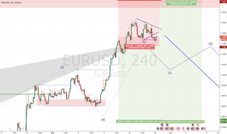EURUSD: Wave 5 ends, short starts => 260 Pips Minimum!