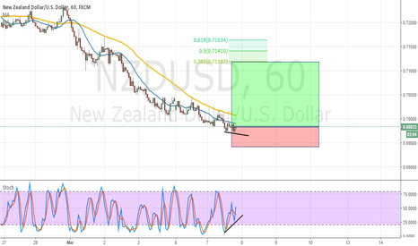 NZDUSD: NZDUSD - H1 - Bullish Idea