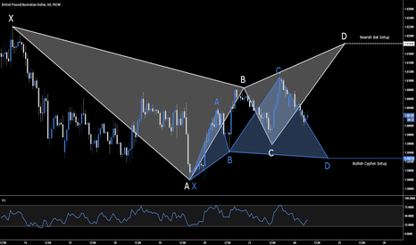 GBPAUD: GBP.AUD - Bullish & Bearish Opportunities