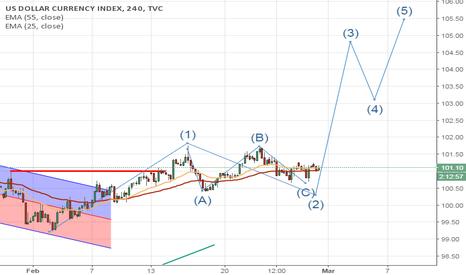DXY: USD bullish mode