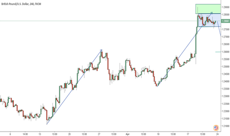 GBPUSD: GBPUSD SHORT on 4HOUR CHART