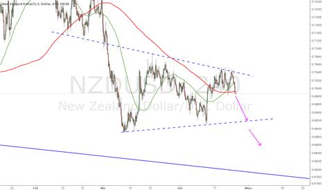 NZDUSD: Reintento cortos NZDUSD